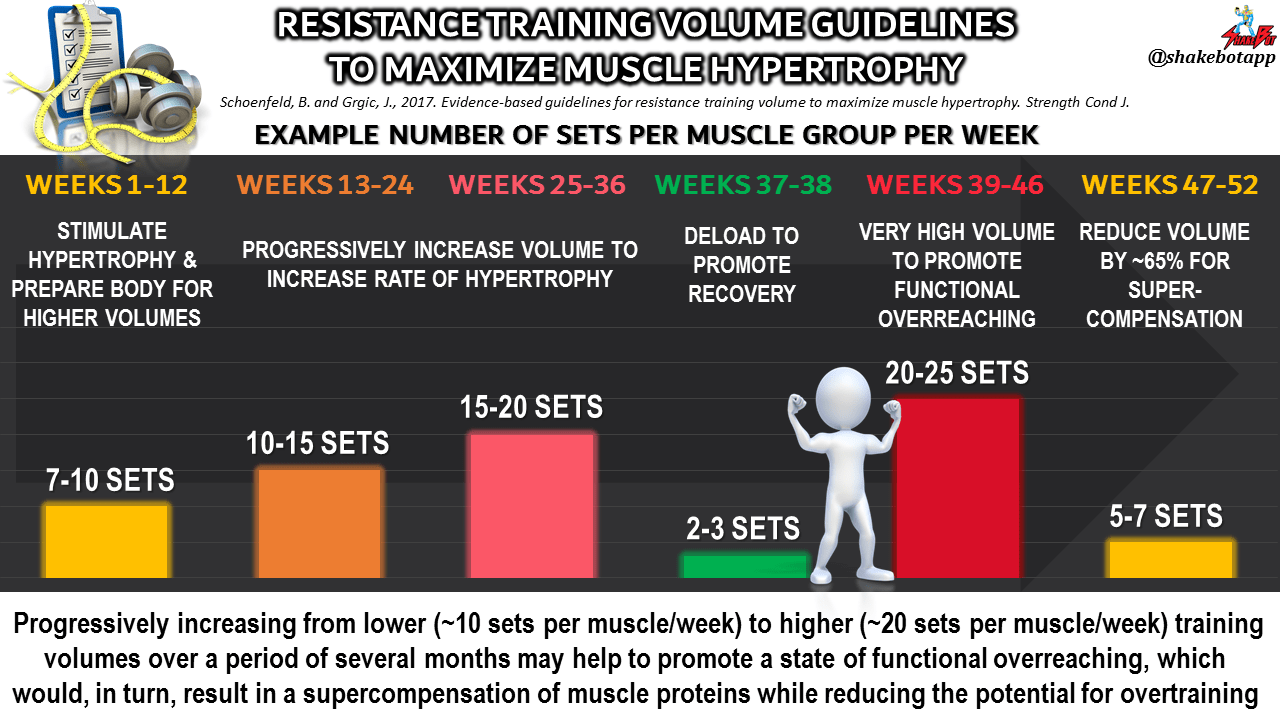 Evidence-Based Guidelines for Resistance Training Volume to