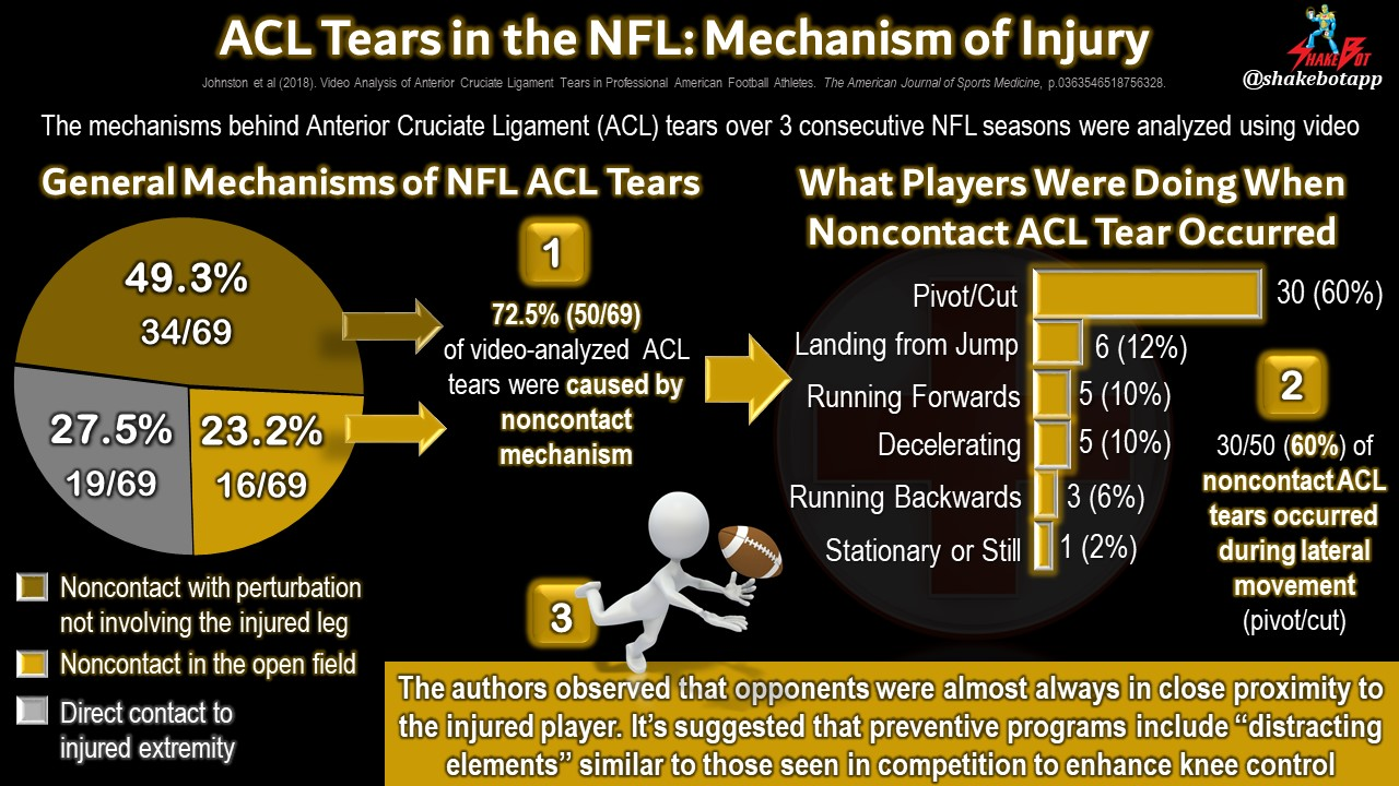 Anterior Cruciate Ligament (ACL) Tears in the NFL: Lateral Movement is the Likely Culprit