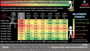 1RM Measures or Maximum Bar-Power Output: Which is More Related to Sport Performance?