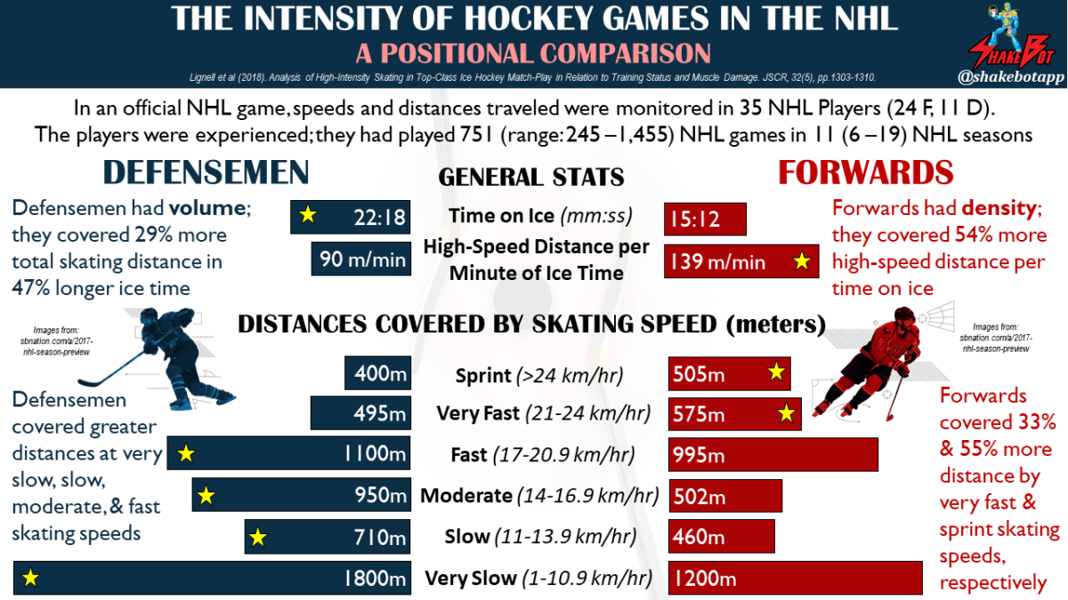 NHL-Players-Distance-Covered-at-Different-Speeds-in-NHL-Ice-Hockey-Game-Position-Breakdown