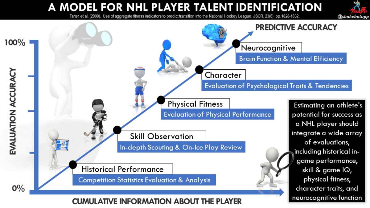 A proposed model for NHL talent identification, which includes categories such as historical on-ice performance, skill, physical fitness, character, and neurocognitive capabilities