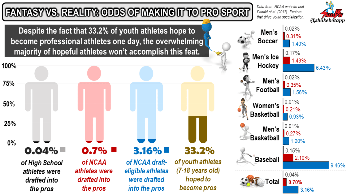 Percent-Chance-Becoming-Professional-Athlete-from-High-School-and-NCAA