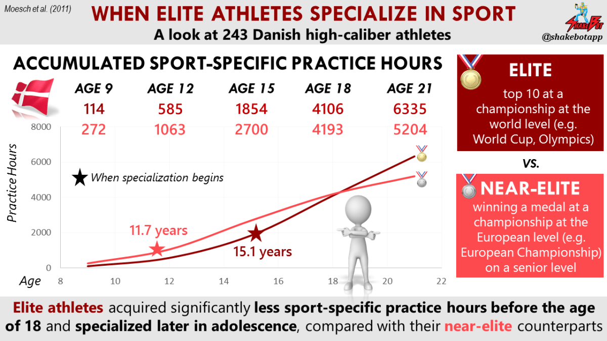 In this study of 243 high-caliber Danish athletes, elite athletes acquired significantly less sport-specific practice hours before the age of 18 and specialize later in adolescence, compared with their near-elite counterparts.
