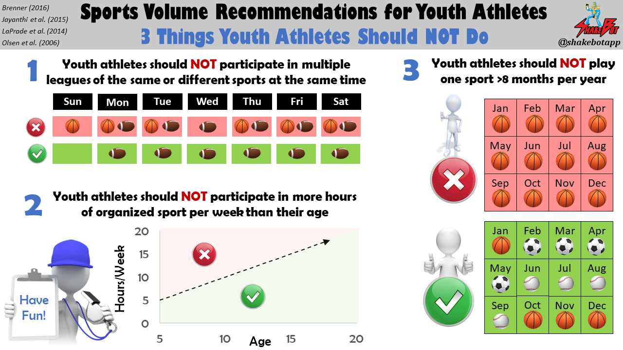 Early Sport Specialization Part 5: Sport Volume Recommendations for Youth Athletes