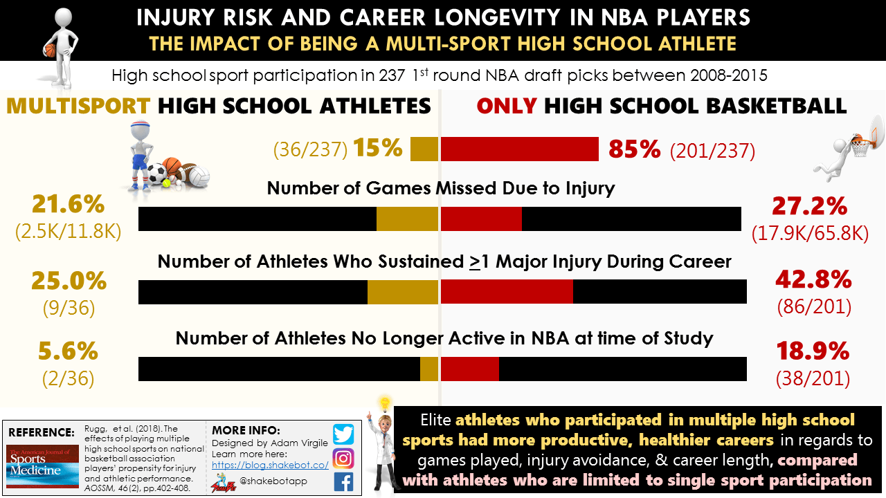 Early Sport Specialization Part 3: Injury Risk and Burnout
