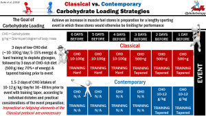 Carbohydrate Loading Strategies: Classical vs. Contemporary