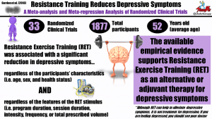 Resistance Training Reduces Depressive Symptoms, Meta-Analysis Suggests