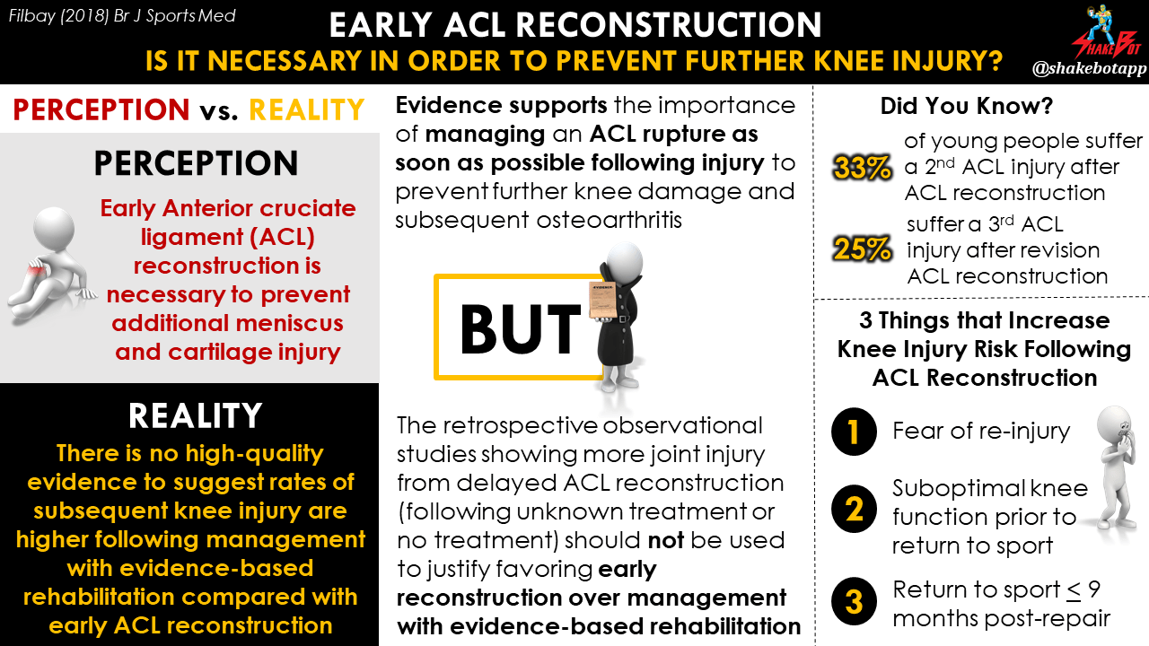 Early ACL Reconstruction is Required to Prevent Additional Knee Injury: A Misconception Not Supported by High-quality Evidence