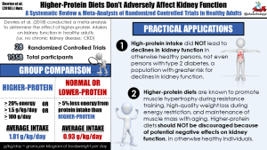 Changes in Kidney Function Do Not Differ between Healthy Adults Consuming Higher- Compared with Lower- or Normal-Protein Diets: A Systematic Review and Meta-Analysis