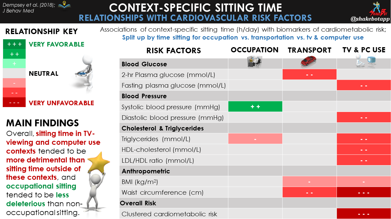 Not all time spent sitting is created equally: Associations of context-specific sitting time with markers of cardiometabolic risk in Australian adults