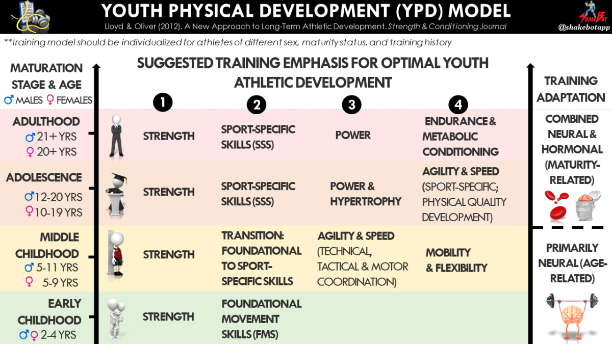 Youth-Physical-Development-Model-Lloyd-Oliver-Resistance-Training-in-Youth