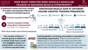 How many times per week should a muscle be trained to maximize muscle hypertrophy? A systematic review and meta-analysis of studies examining the effects of resistance training frequency
