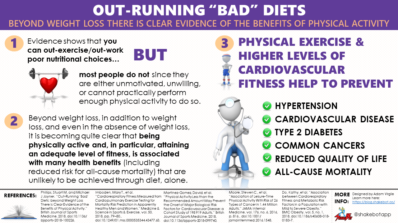 Out-running 'Bad' Diets: Beyond Weight Loss There is Clear Evidence of the Benefits of Physical Activity
