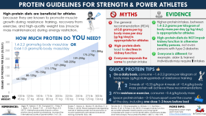 Protein Recommendations for Strength and Power Athletes