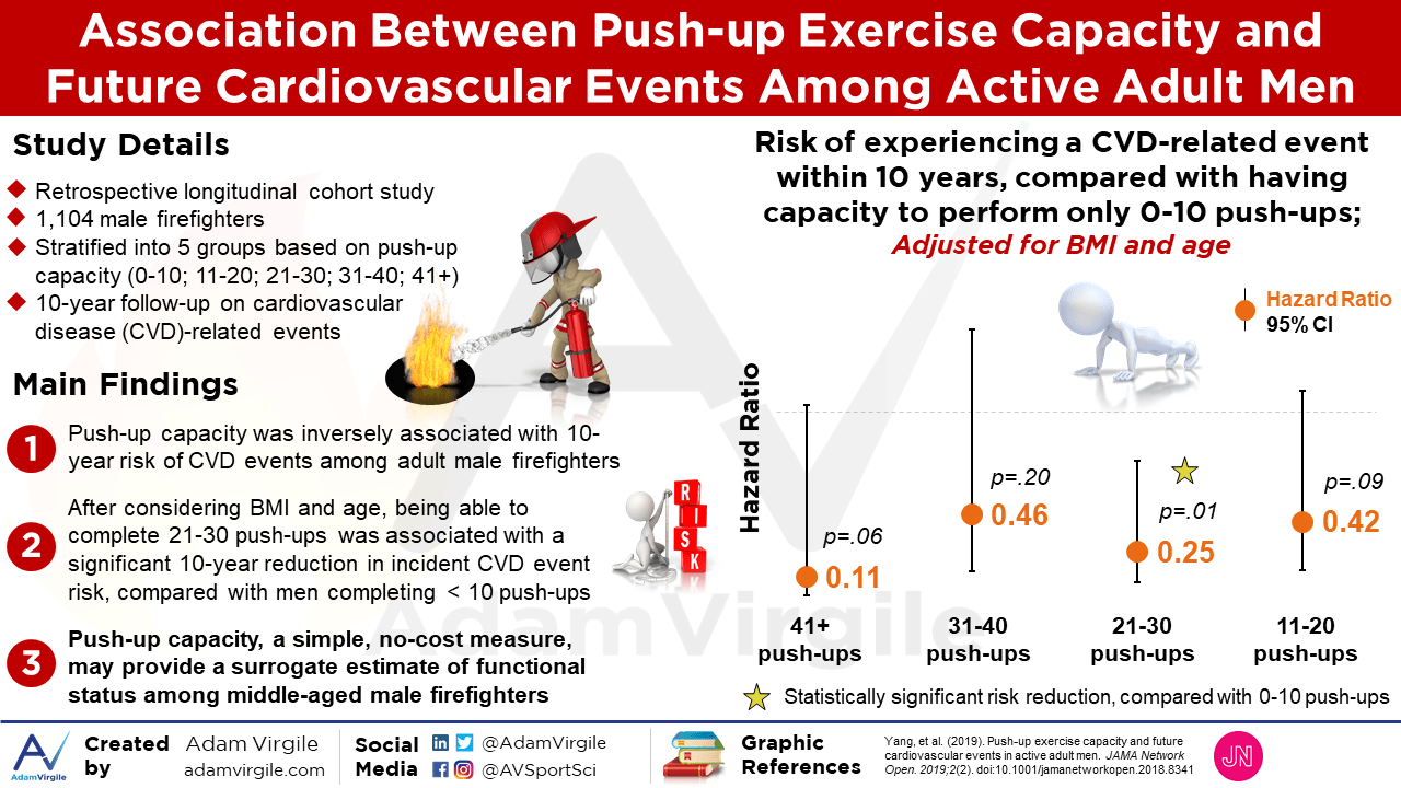 Association Between Push-up Exercise Capacity and Future Cardiovascular Events Among Active Adult Men