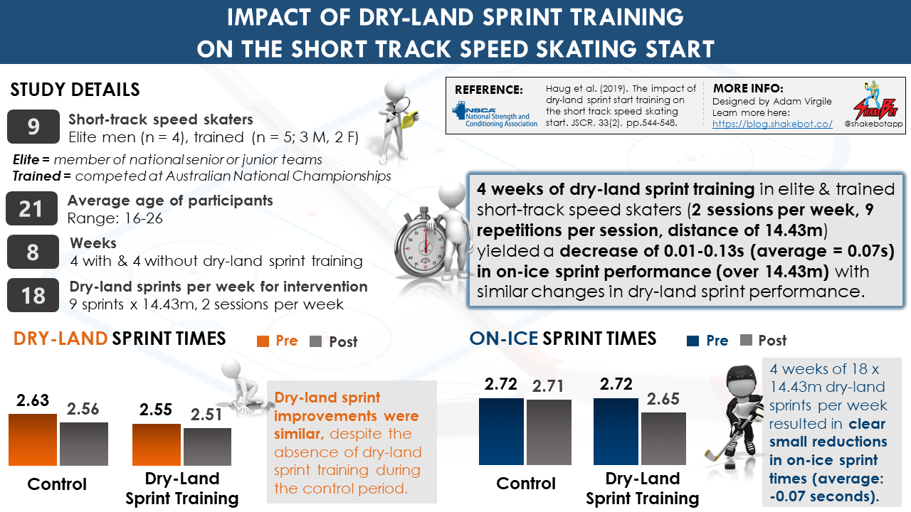 Impact of Dry-Land Sprint Training on Short Track Speed Skating Start