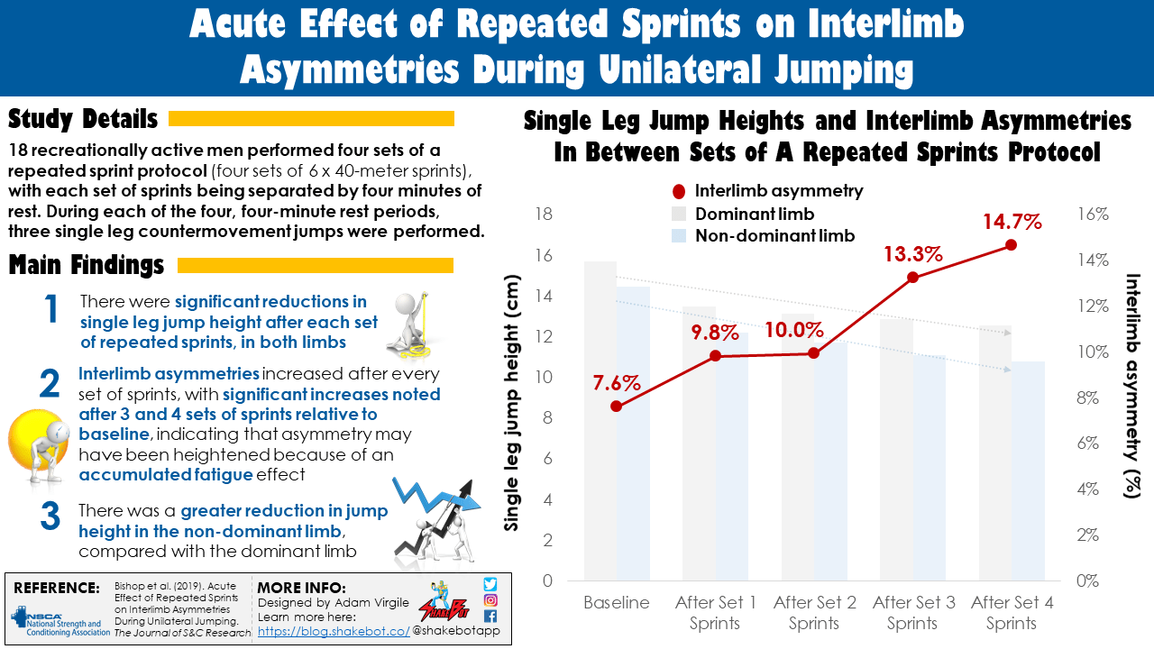 Acute Effect of Repeated Sprints on Interlimb Asymmetries During Unilateral Jumping