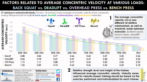 Differences in velocity profiles between barbell back squat, deadlift, bench press, and overhead press exercises