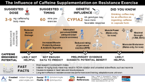 The Influence of Caffeine Supplementation on Resistance Exercise: A Review