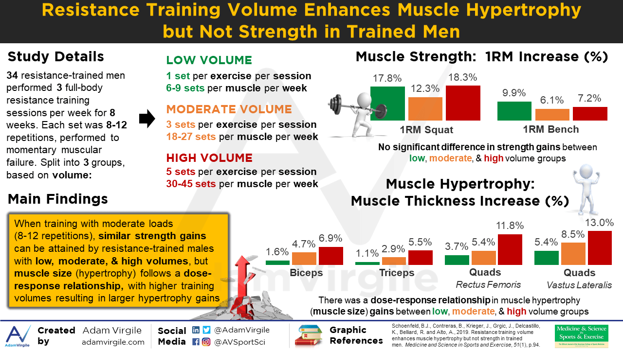 Resistance Training Volume Enhances Muscle Hypertrophy but Not Strength in Trained Men