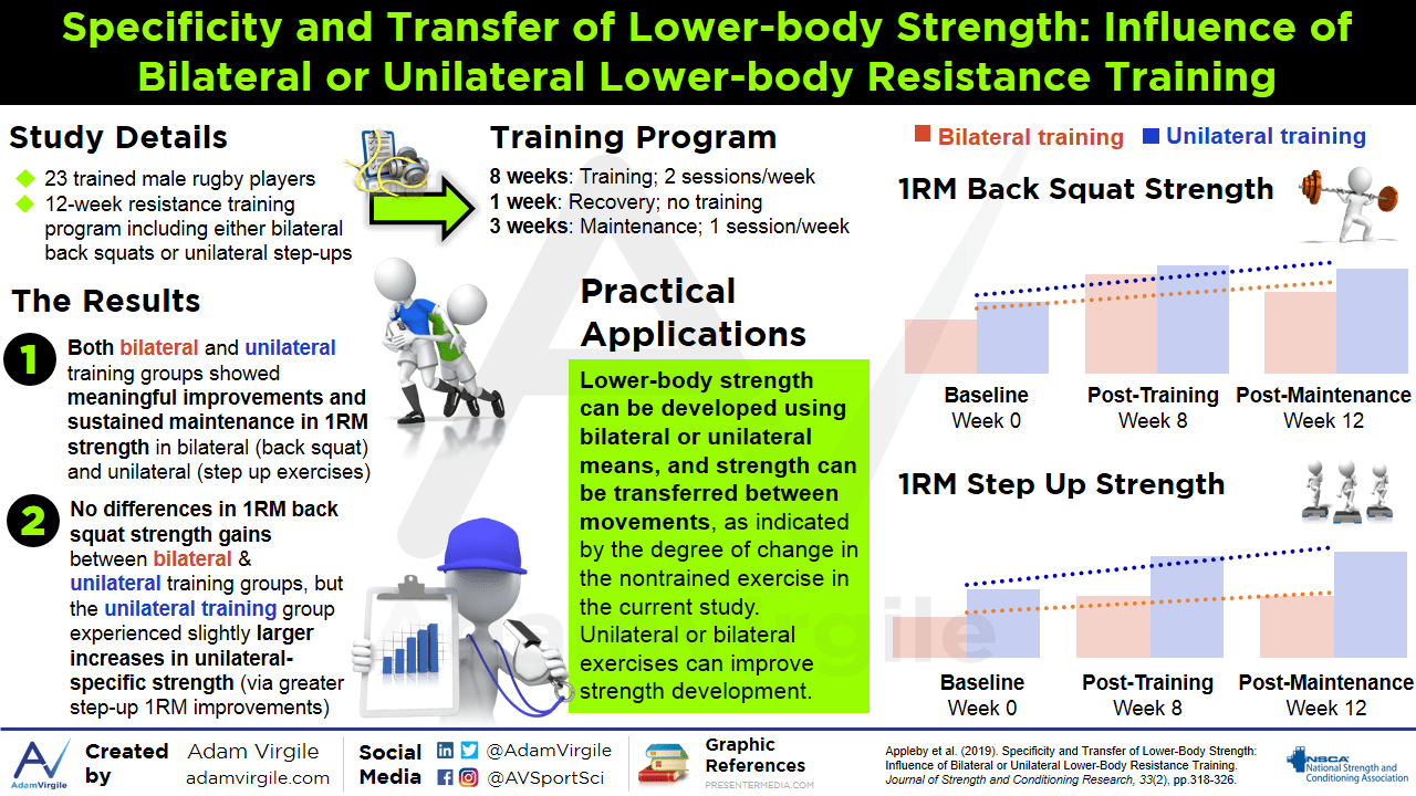 Specificity and Transfer of Lower-Body Strength: Influence of Bilateral or Unilateral Lower-Body Resistance Training