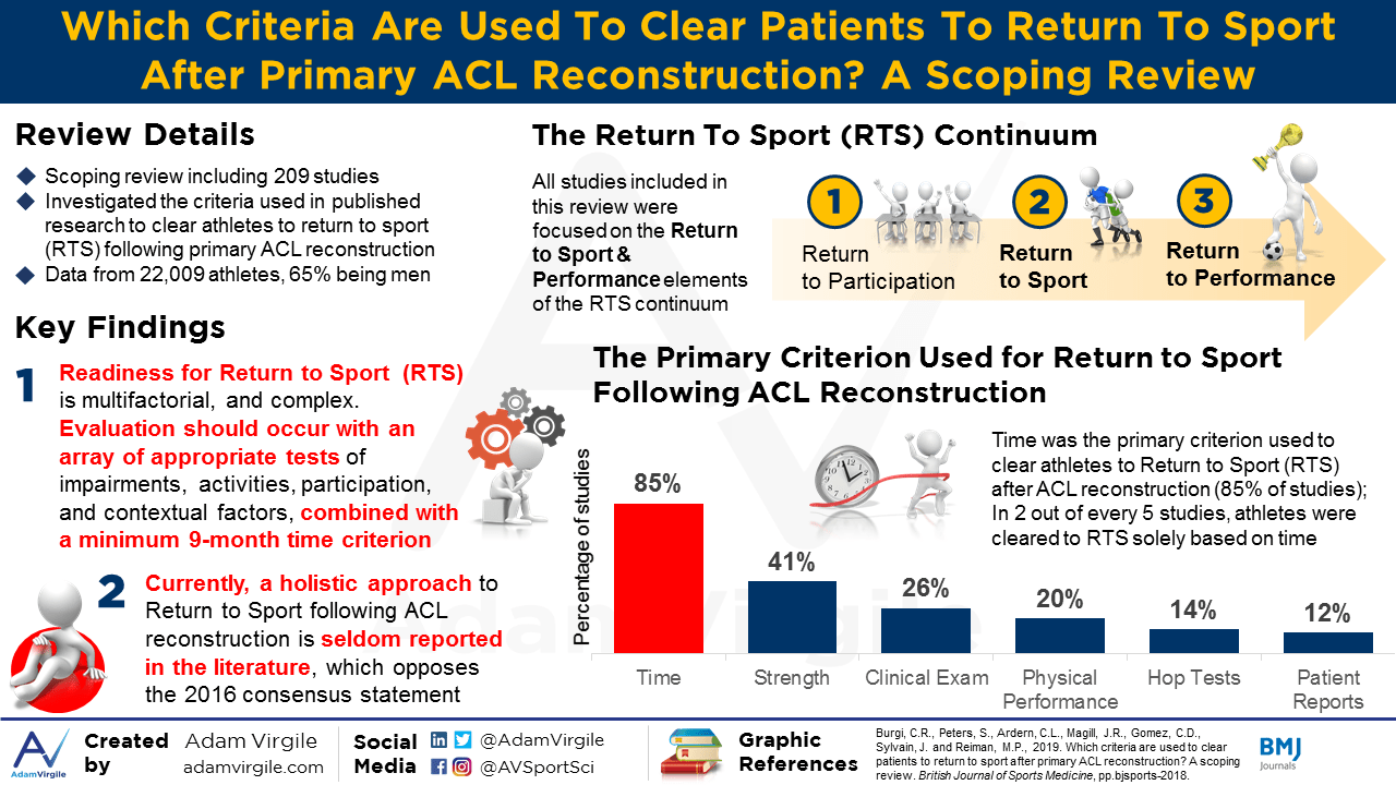 Which criteria are used to clear patients to return to sport after primary ACL reconstruction? A scoping review