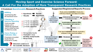 Moving Sport and Exercise Science Forward: A Call For the Adoption of More Transparent Research Practices