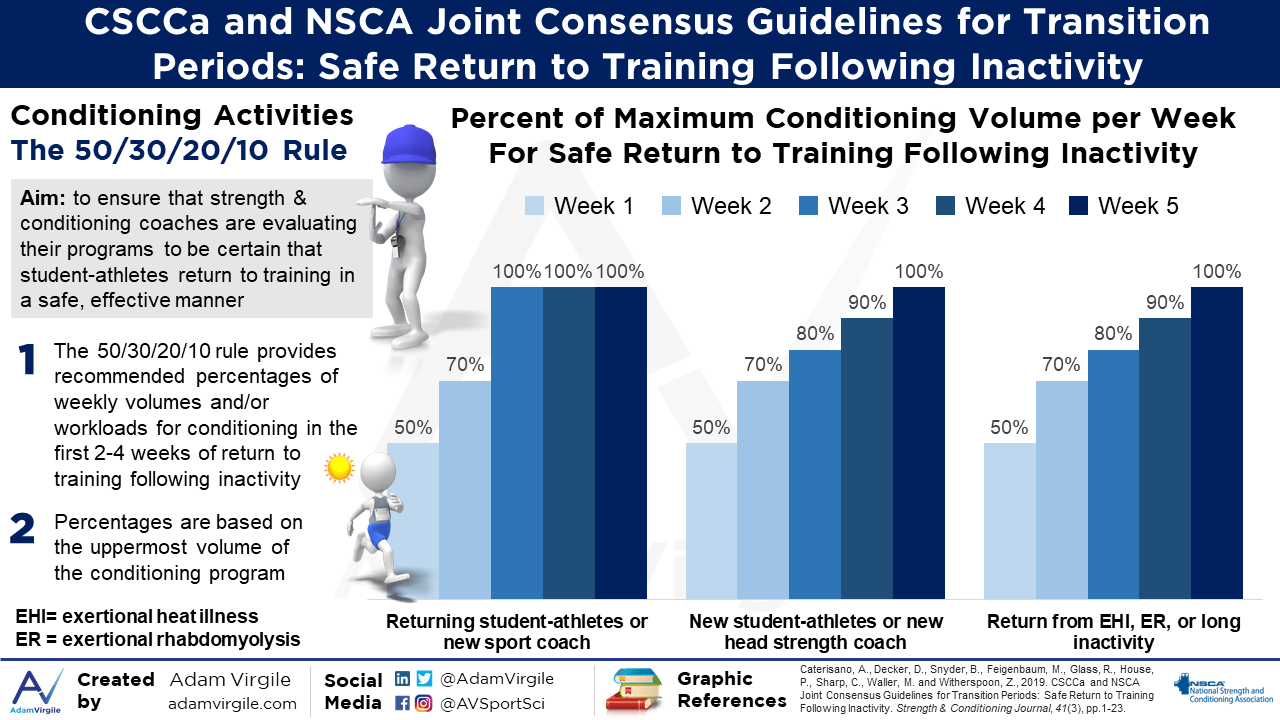 CSCCa and NSCA Joint Consensus Guidelines for Transition Periods: Safe Return to Training Following Inactivity