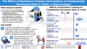 The Effect of Resistance Training Interventions on Fundamental Movement Skills in Youth: A Meta-analysis
