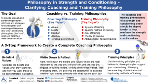 Philosophy in Strength and Conditioning – Clarifying Coaching and Training Philosophy