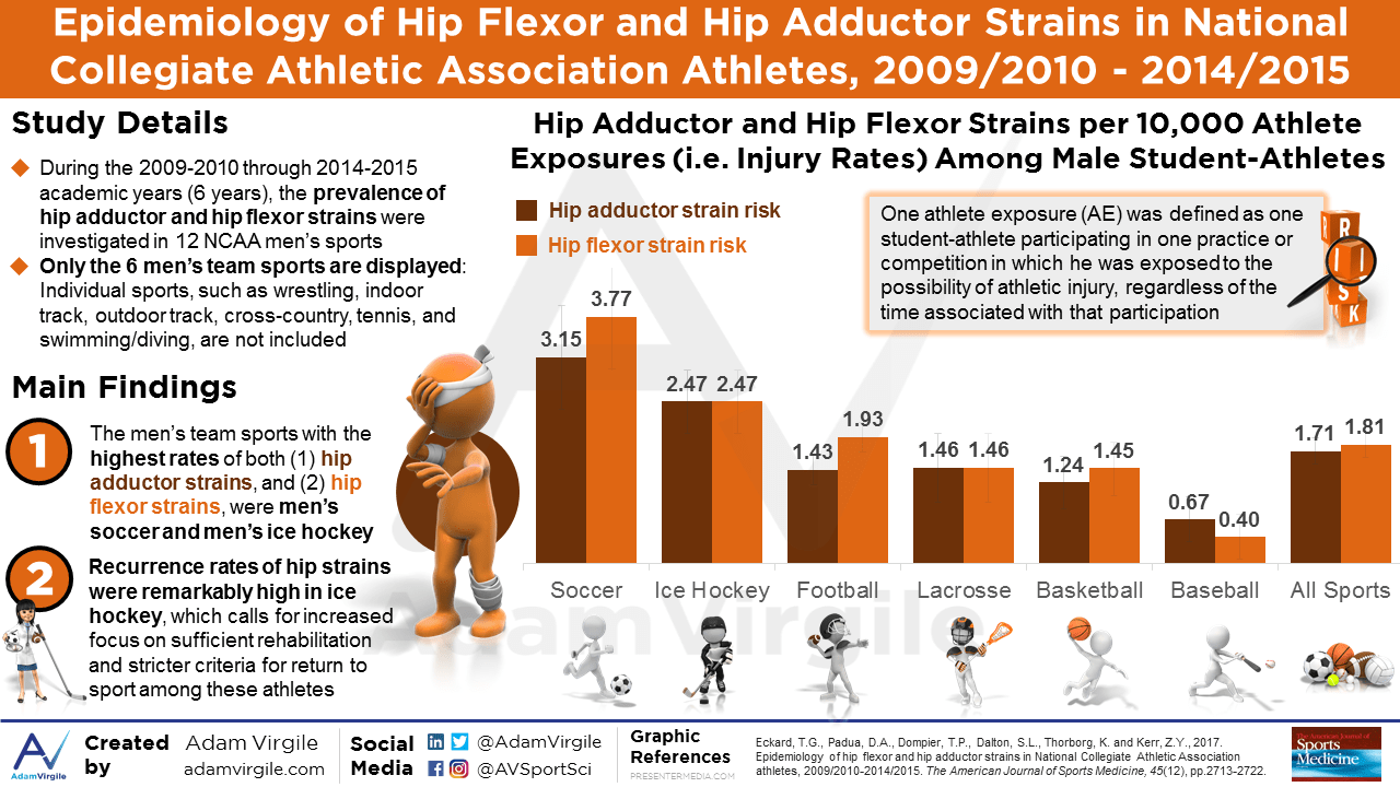Epidemiology of Hip Flexor and Hip Adductor Strains in National Collegiate Athletic Association Athletes, 2009-2010 Through 2014-2015