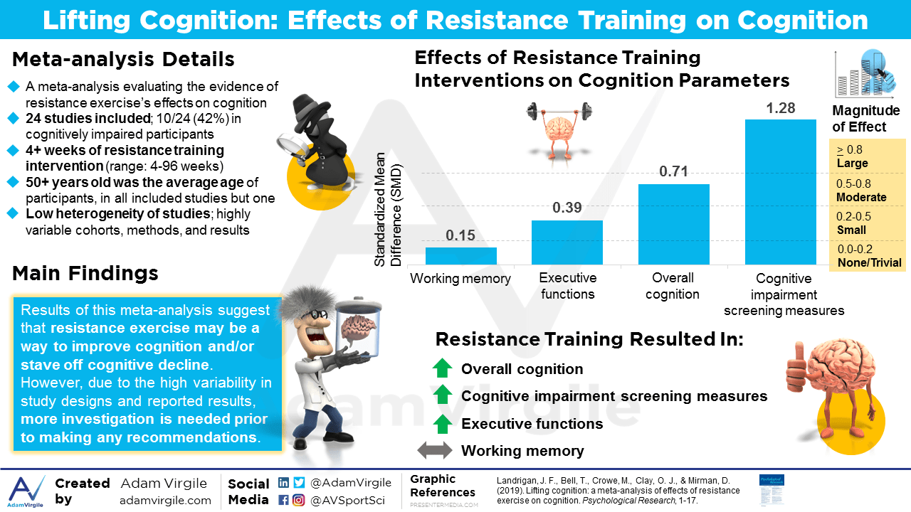 Lifting cognition: a meta-analysis of effects of resistance exercise on cognition.