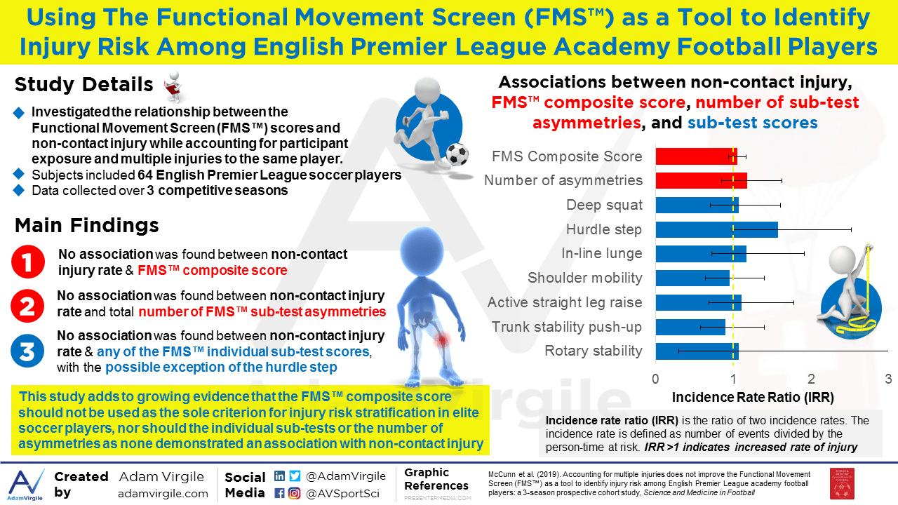 Using The Functional Movement Screen (FMS™) as a Tool to Identify Injury Risk Among English Premier League Academy Football Players