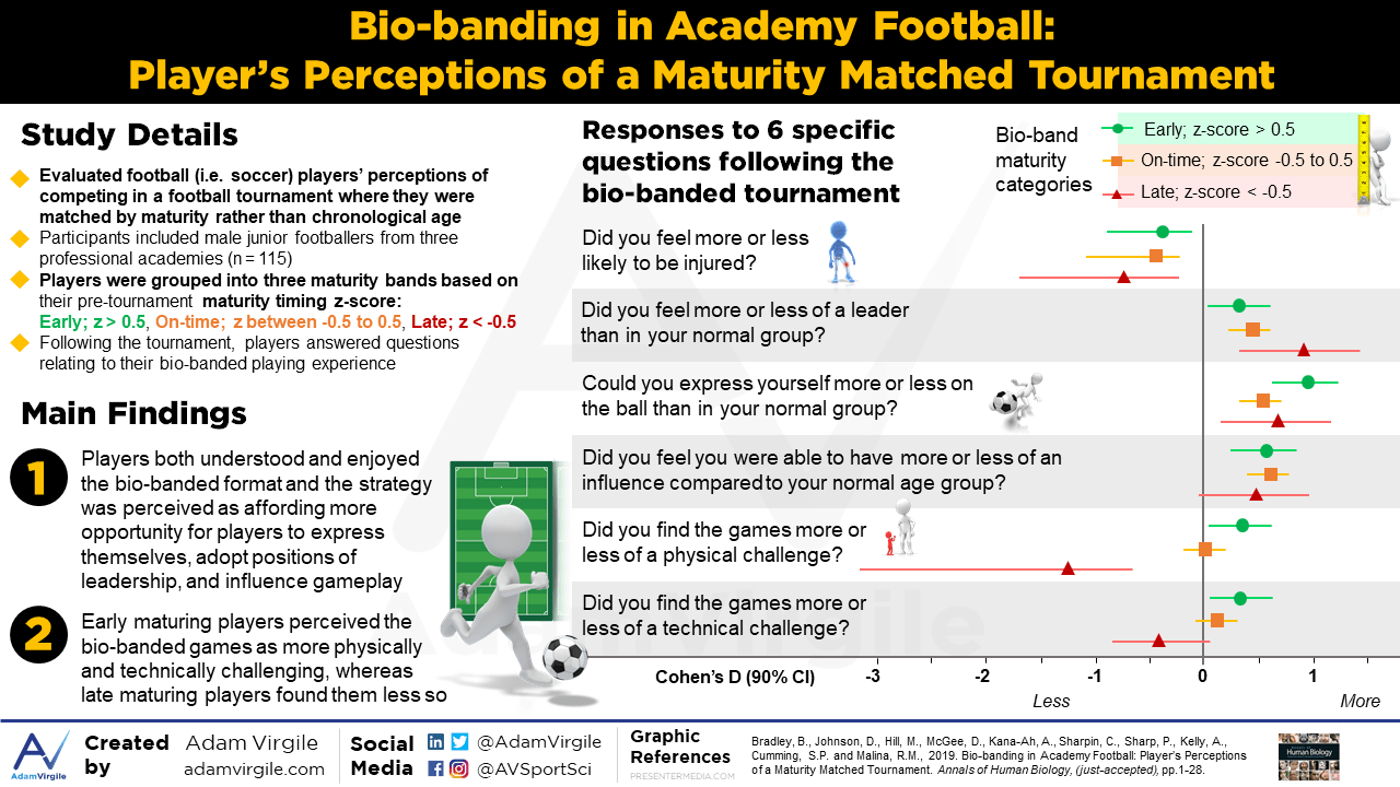 Bio-banding in academy football: player's perceptions of a maturity matched tournament