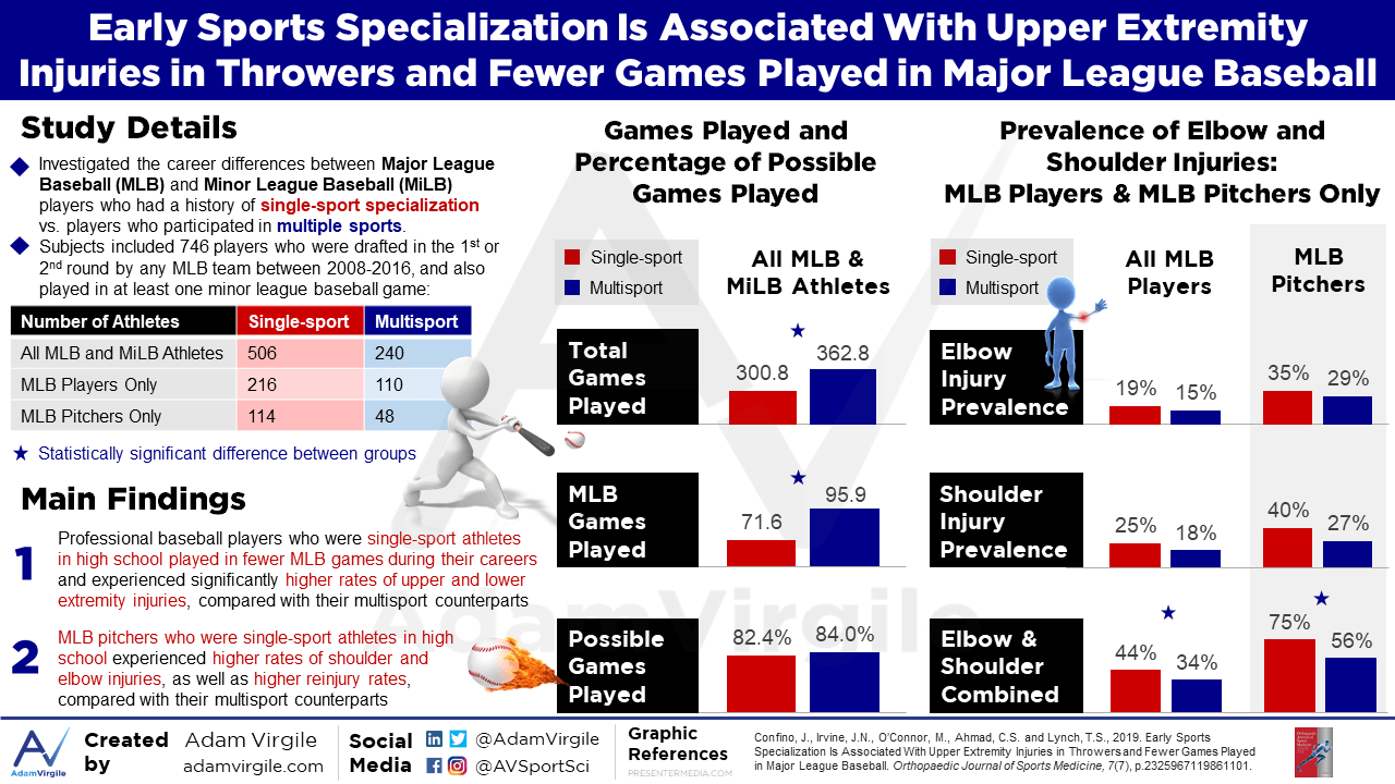 Early Sports Specialization Is Associated With Upper Extremity Injuries in Throwers and Fewer Games Played in Major League Baseball
