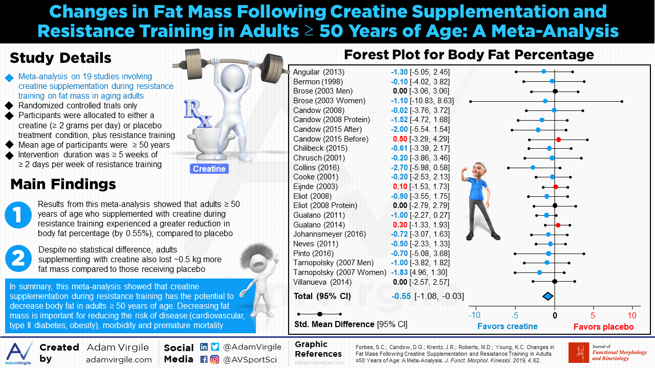 Changes in Fat Mass Following Creatine Supplementation and Resistance Training in Adults > 50 Years of Age: A Meta-Analysis