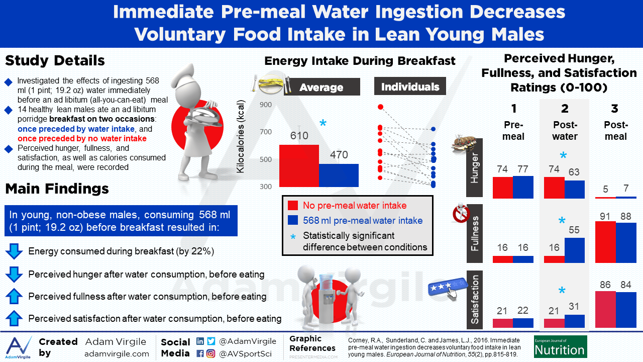 Immediate pre-meal water ingestion decreases voluntary food intake in lean young males