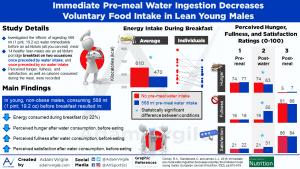 Immediate pre-meal water ingestion decreases voluntary food intake in lean young males