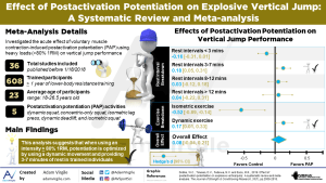 Effect of Postactivation Potentiation on Explosive Vertical Jump: A Systematic Review and Meta-Analysis