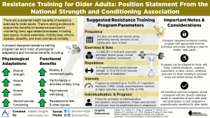 Resistance Training for Older Adults: Position Statement From the National Strength and Conditioning Association