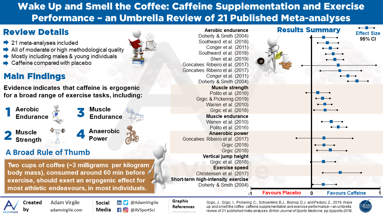 Wake up and smell the coffee: caffeine supplementation and exercise performance-an umbrella review of 21 published meta-analyses