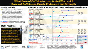 What Dose of Caffeine to Use: Acute Effects of 3 Doses of Caffeine on Muscle Endurance and Strength