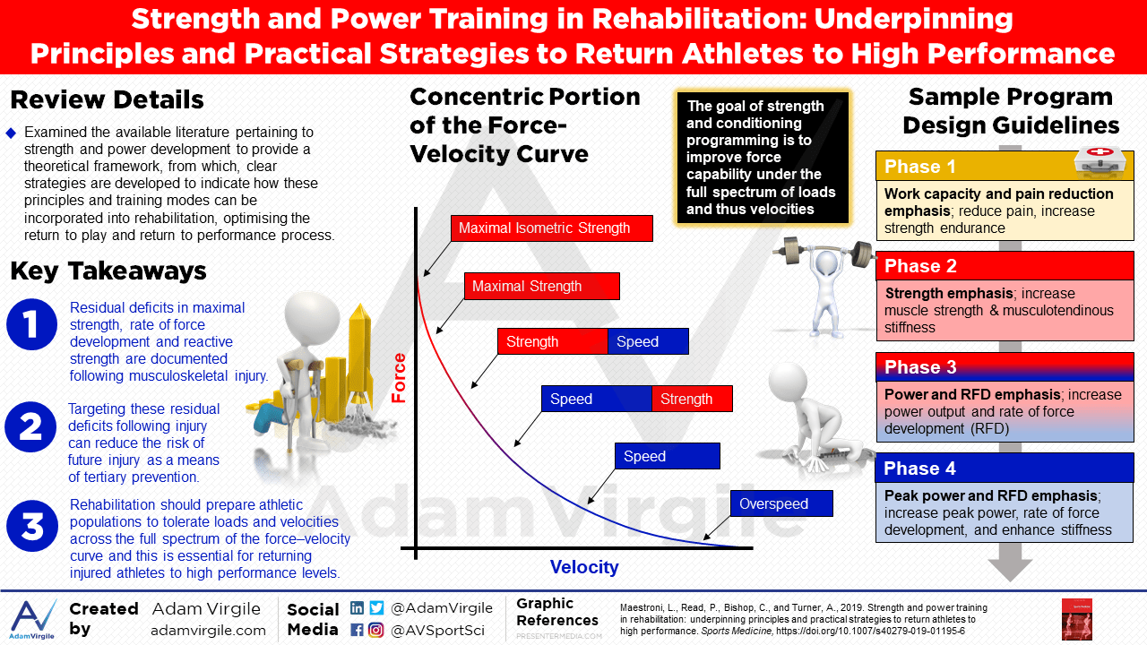 Strength and Power Training in Rehabilitation: Underpinning Principles and Practical Strategies to Return Athletes to High Performance