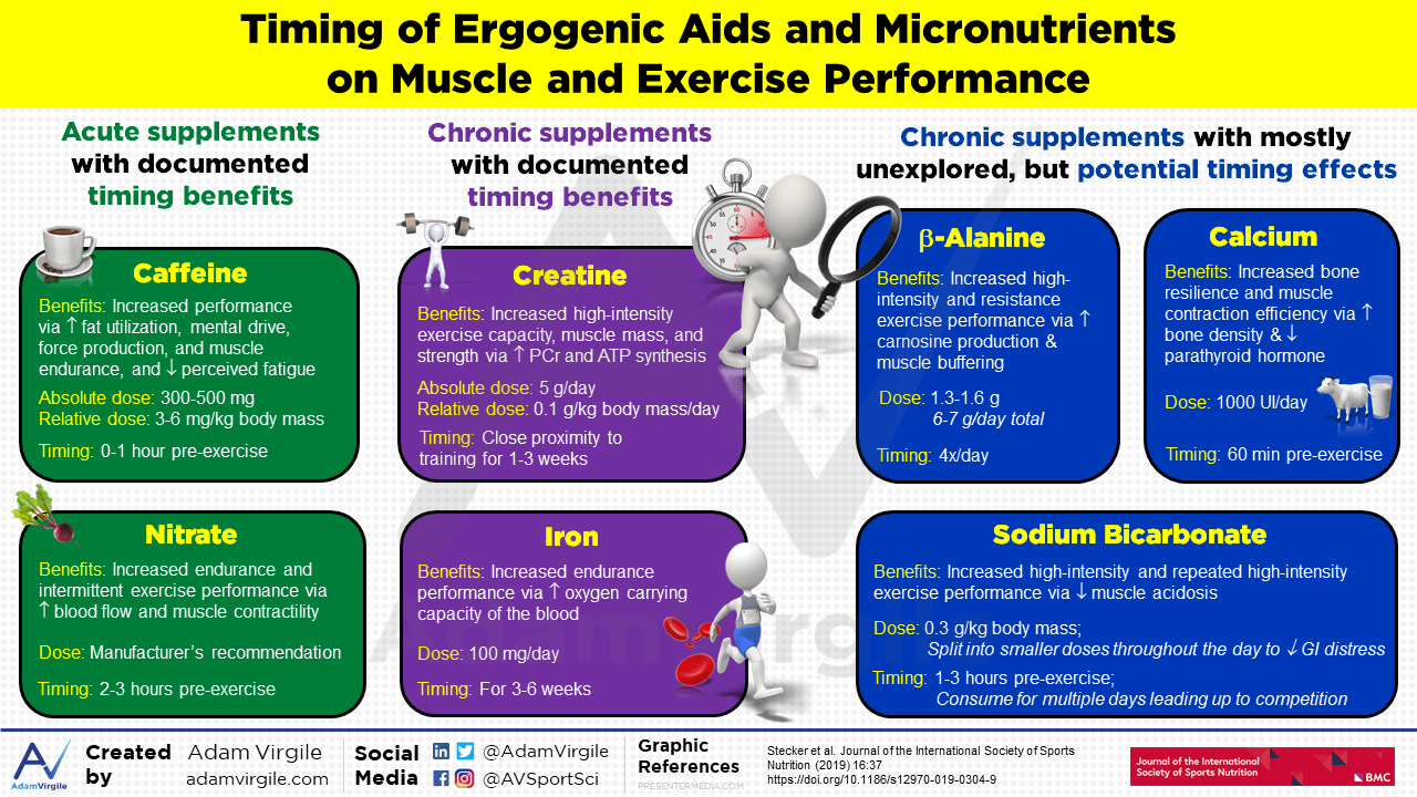 Timing of ergogenic aids and micronutrients on muscle and exercise performance