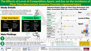 The Effects of Level of Competition, Sport, and Sex on the Incidence of First-Time Noncontact Anterior Cruciate Ligament Injury