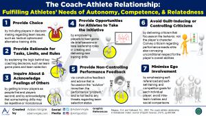 The Coach-Athlete Relationship: Fulfilling Athletes' Needs of Autonomy, Competence, and Relatedness
