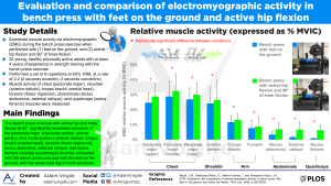 Evaluation and comparison of electromyographic activity in bench press with feet on the ground and active hip flexion