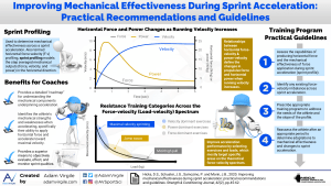 Improving Mechanical Effectiveness During Sprint Acceleration: Practical Recommendations and Guidelines