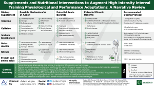 Supplements and Nutritional Interventions to Augment High-Intensity Interval Training Physiological and Performance Adaptations: A Narrative Review