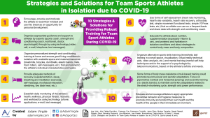 Strategies and Solutions for Team Sports Athletes in Isolation due to COVID-19